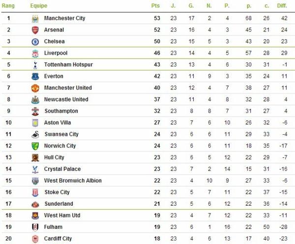 Premier League : 23ème journée : Southampton - Arsenal FC (28.01.14)