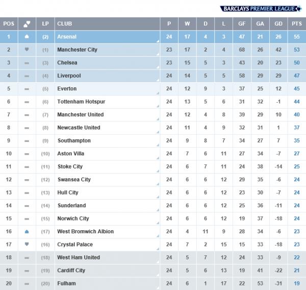 Premier League : 24ème journée  : Arsenal - Crystal Palace (02.02.14)