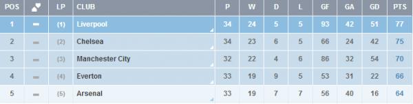 Premier League : 34ème journée : Arsenal FC - West Ham United (15.04.14)