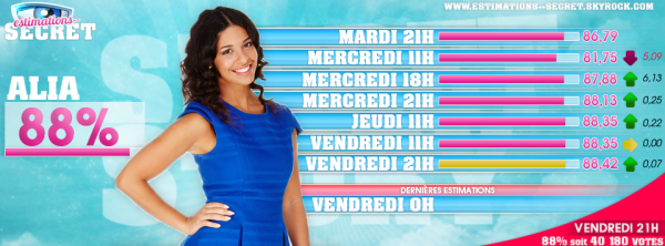 Alia vs Manon : Les estimations
