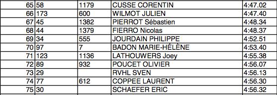 17 mars 2013 : Les 7 pêchés capitaux : Chrono
