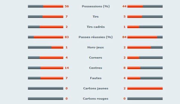 Les stats à la pause entre Rennes et Bordeaux