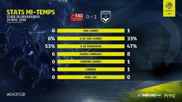 13e journée Ligue 1 ; 1ere mi-temps (guingamp 0 - bordeaux 1)bordeaux fait bien circule le ballon pour vu que ça dure