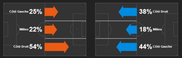 L'après match graphique de Bordeaux-Rennes