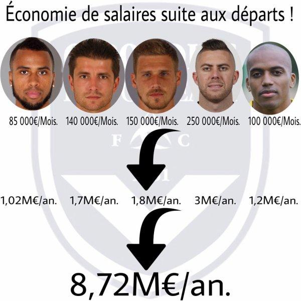 L'économie du club sur les salaires des joueurs