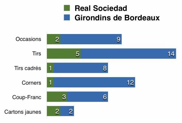 Les stats de Bordeaux vs Real Sociedad