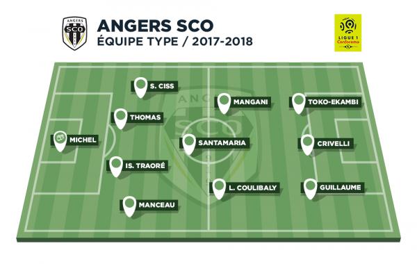 Le point sur Angers, premier adversaire des Girondins en L1, dans une semaine !