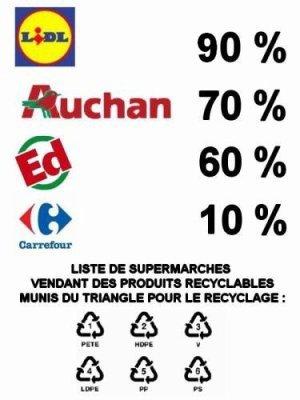 Les supermarchés vendant des produits recyblables