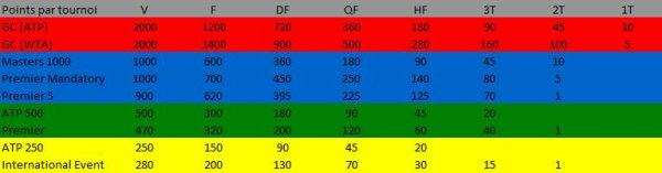Attributions des points ATP et WTA en fonction des tournois