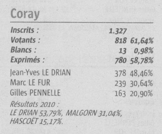 Coray : Résultats du second tour des Régionales