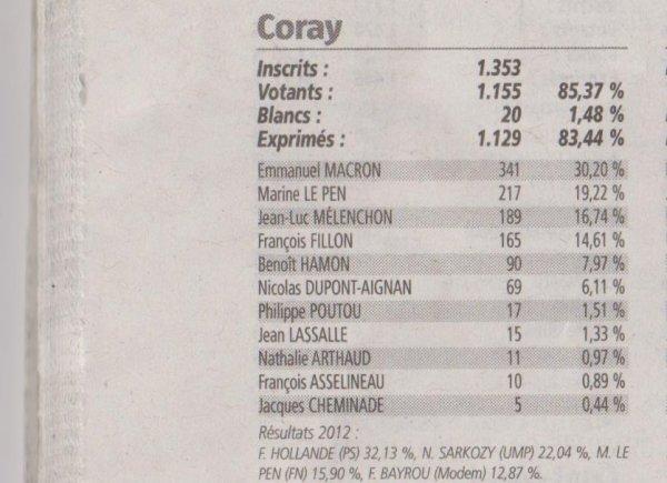 CORAY : 1er tour des présidentielles.