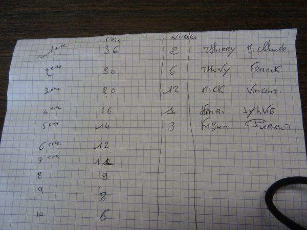 CORAY : Pétanque : 40 joueurs au boulodrome