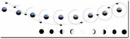 Les Miracles du coran (( L'orbite de la lune ))