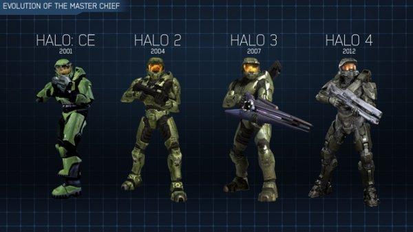 Halo : plus qu'un jeux,une évolution