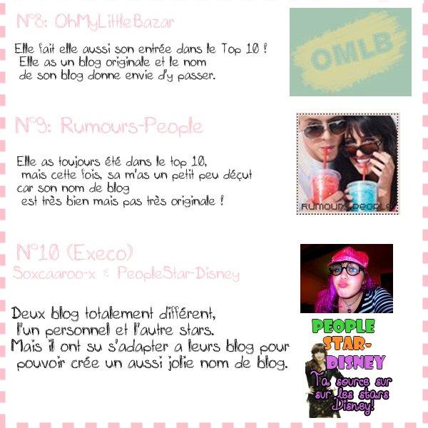 Top 10 Des Meilleures Titre De Blog D'après Teen-Stars23
