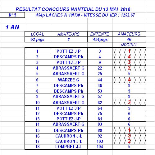 COLOMBE-AUBRYSIENNE - ENTENTE DU HAINAUT - NANTEUIL DU 13 MAI 2018 - RESULTATS
