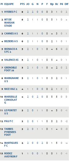 GF38 : Retour gagnant au Stade des Alpes