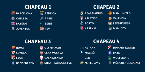 Saison 2015/2016 : Episode 11 : Champion's League , Tirage au sort