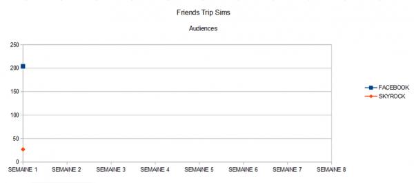 Audiences (Semaine 1)