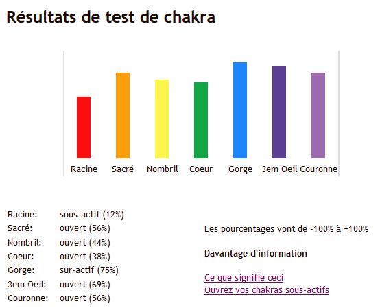 Test ton pourcentage d'ouverture de tes chakras ^^