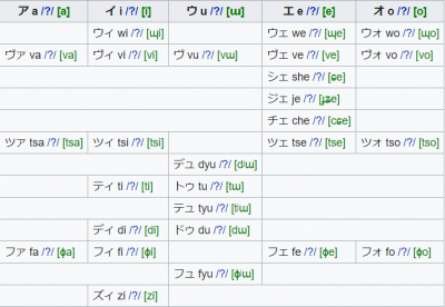 Les bases de la lecture et de l'écriture (3) > Les Katakana