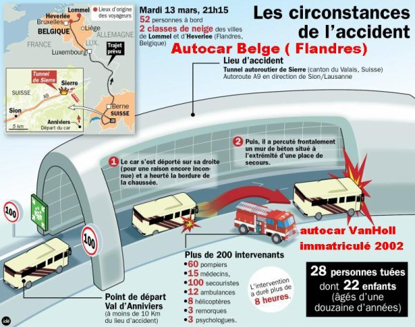 13-03-2012 - Belgique - Suisse - Grave accident d'un autocar des Flandres Belge dans le tunnel de Sierre en Suisse. 28 Dcd dont 22 enfants et les deux chauffeurs. La FBAA lance son enquête.