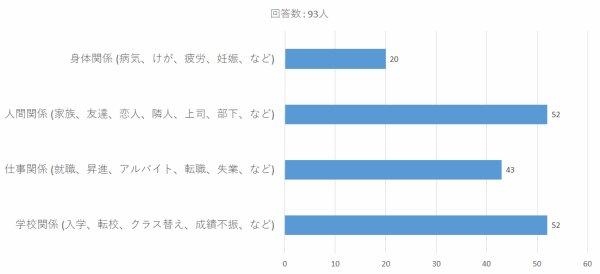 Enquête : les étudiants japonais sont-ils stressés ?