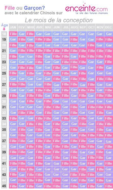 perso je pense pas que un calendrier peut savoir se qu'on n'as apres tout 1 chance sur 2 de se trompé ^^ vas t'il dire vrai  ???