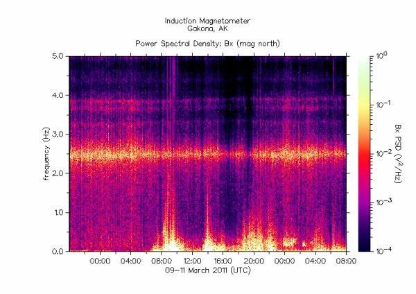 HAARP mesure l'activité magnétique en temps réel