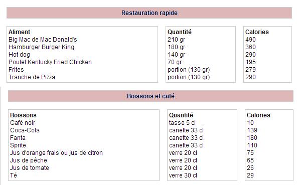 Article n°11  ►La table des calories    Calculer enfin ce que vous mangez avec fitness-addict