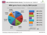 Une étude concernant les joueurs de jeux vidéos