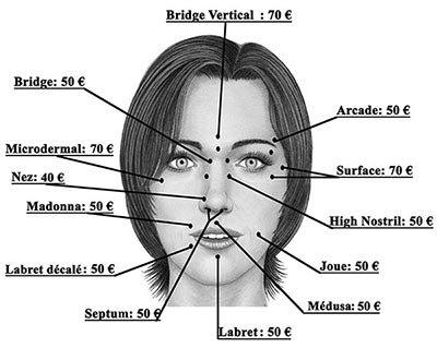 Les piercings au visage
