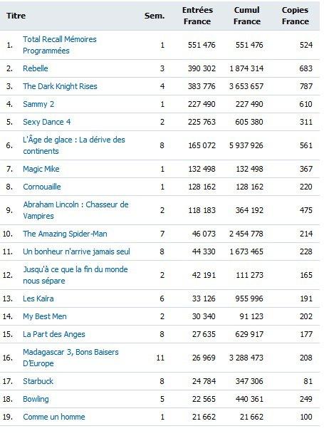 Box Office FR semaine du 15 août 2012