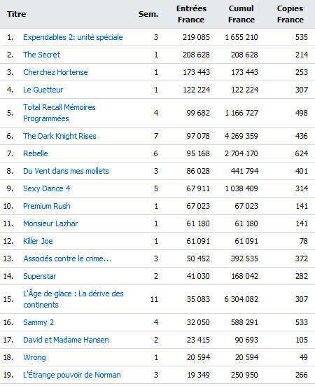 Box Office semaine du 5 septembre 2012