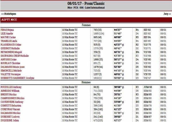Prom' Classic 2017 - Qualifiés aux Championnats de France de 10 km route