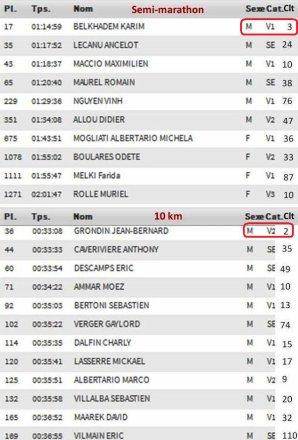 Cannes 2018 - JB 2ème Master 2 sur 10 km, Karim 3ème Master 1 sur Semi-marathon
