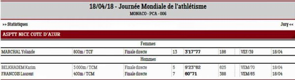 Journée Mondiale de l'Athlétisme 2018 (Monaco)