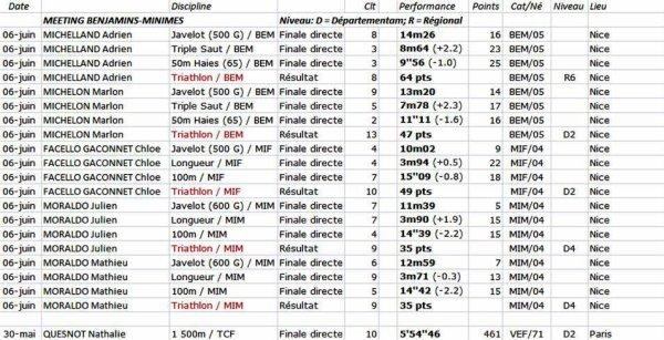 Régionaux Minimes, finales départementales Poussins-Eveil Athlé et meetings juin 2018
