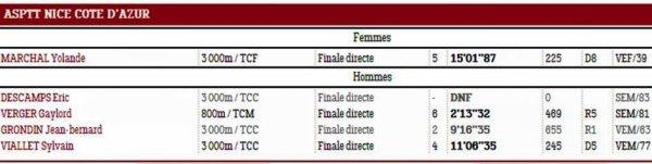 Challenge Sylvain Jacquot 2018 (Nice) - Records de France Masters pour JB et Yolande