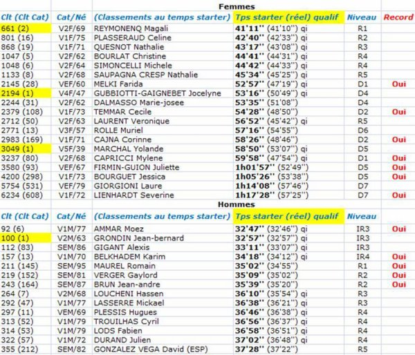 La Prom' Classic 2019 (FFA) - Records persos, qualifs France 10 km, tps starter, tps réel
