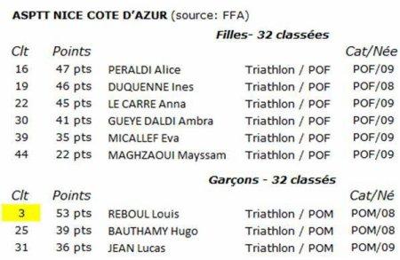Challenge Départemental Poussins 2019 - Triathlon Athlé (Nice)