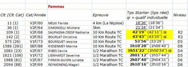 Nice Running Day 2019 - Résultats complets et qualifications France (semi et 10 km)