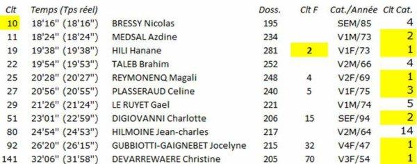 Prom' Record Day 2019 - 5 km (Nice) - Hanane Hili 2ème, Magali Reymonenq 4ème... Pluie.. de podiums pour l'ASPTT Nice !