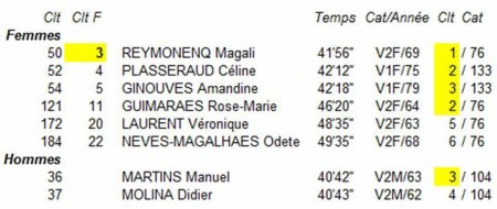 Odyssea Cannes 2019 - Magali 3ème, Céline 4ème, Amandine 5ème...!