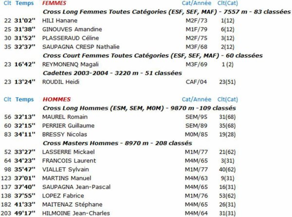 Régionaux de Cross 2020 (Fos-sur-Mer) - L'ASPTT Nice 4ème en Cross Long Féminin