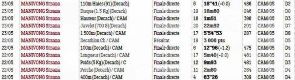 Championnat Régional d'Epreuves Combinées et Marche 2021 (Cannes)