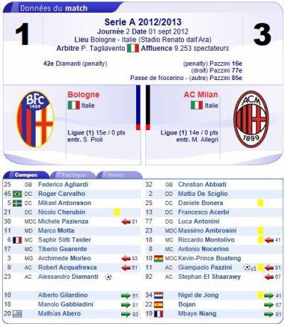 2012 SERIE A J02 BOLOGNA AC MILAN 1-3, le 2 septembre 2012