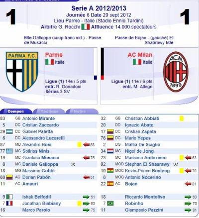 2012 SERIE A J06 PARME AC MILAN 1-1, le 29 septembre 20112