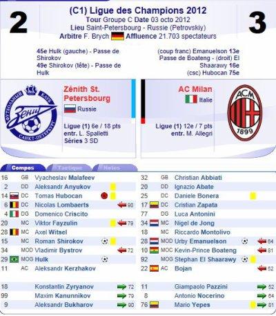 2012 LDC P2 ZENITH St Pétersbourg  AC MILAN 2-3, le 3 octobre 2012