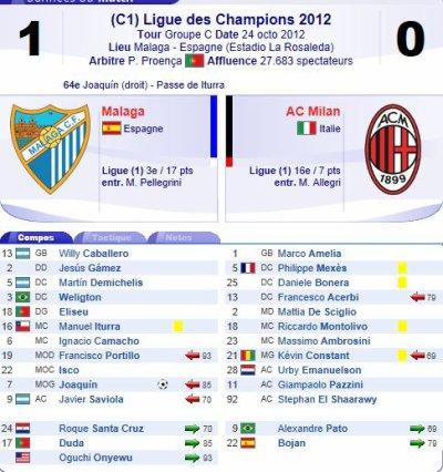 2012 LDC P3 MALAGA AC MILAN 1-0, le 24 octobre 2012